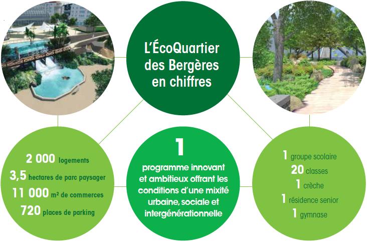 EcoQuartier en chiffres