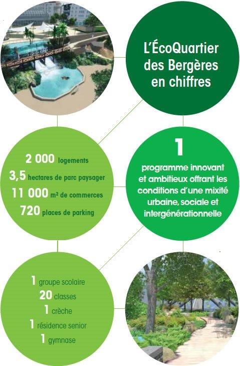 Les chiffres de l'ecoQuartier des Bergères